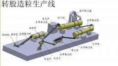 转鼓造粒机生产线